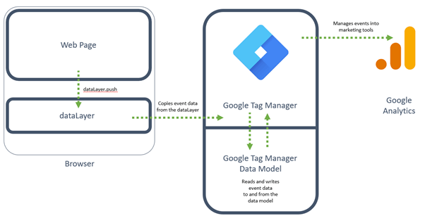 Diagram of the recommended Google Tag Manager approach using the 'push' method