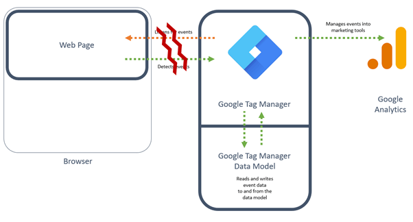Illustration of the common point of weakness in a Google Tag Manager implementation